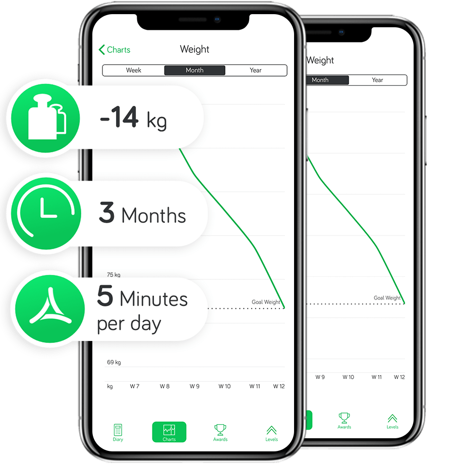 Arise App Weight Loss Charts